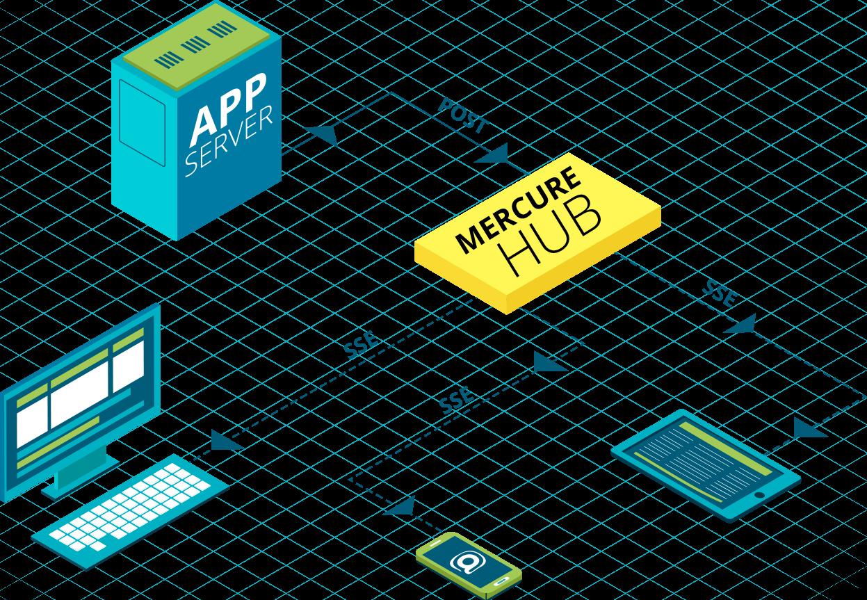 Symfony: Echtzeit-Push-Funktionen mit dem Mercure-Protokoll