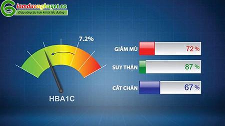 Giảm HbA1c giúp giảm các tỷ lệ mắc các biến chứng tiểu đường như ảnh