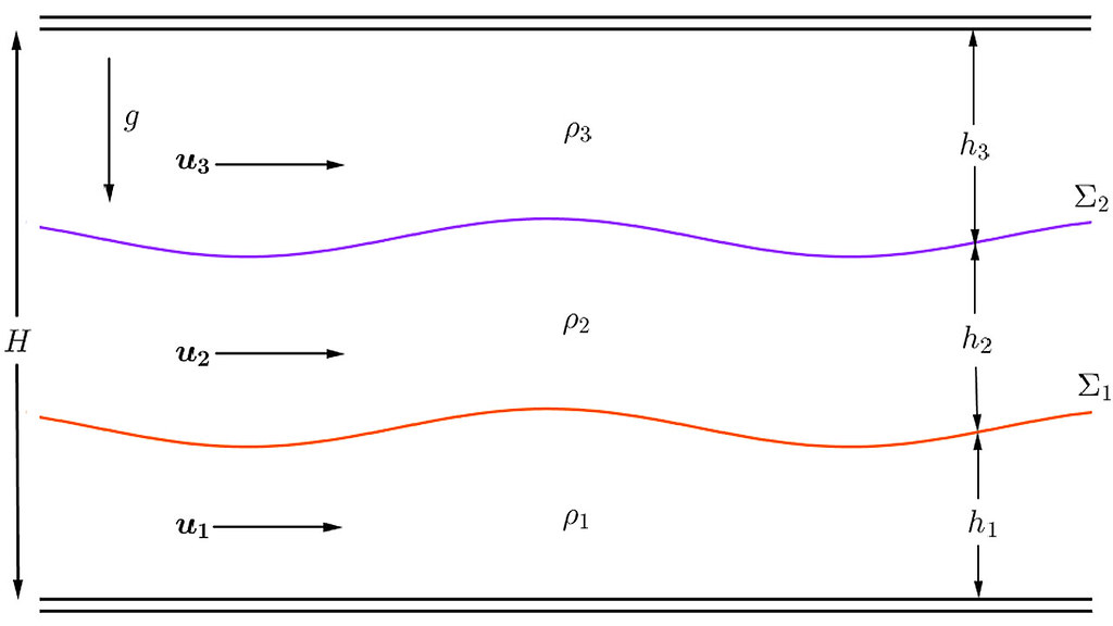 Schematic representation of a three-layer channel.