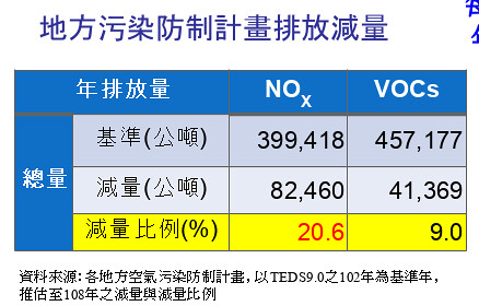 臭氧前趨物NOx與VOCs減量成果。環保署提供。