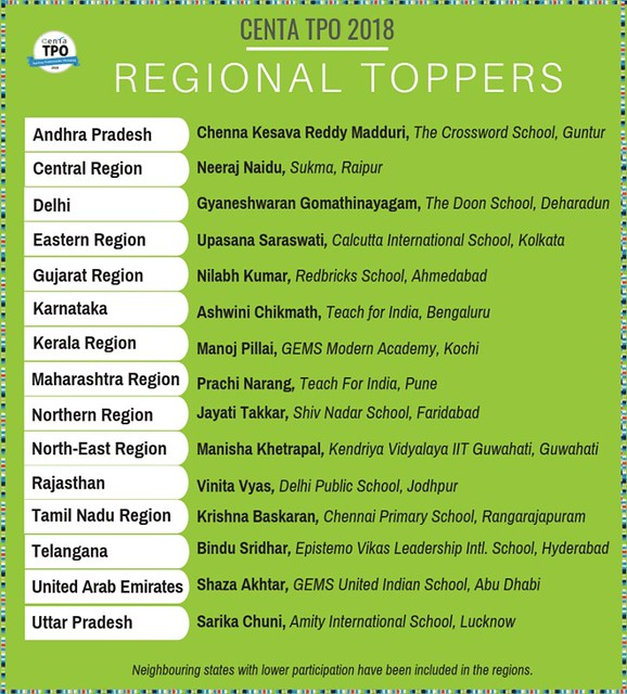 CENTA TPO Regional Toppers