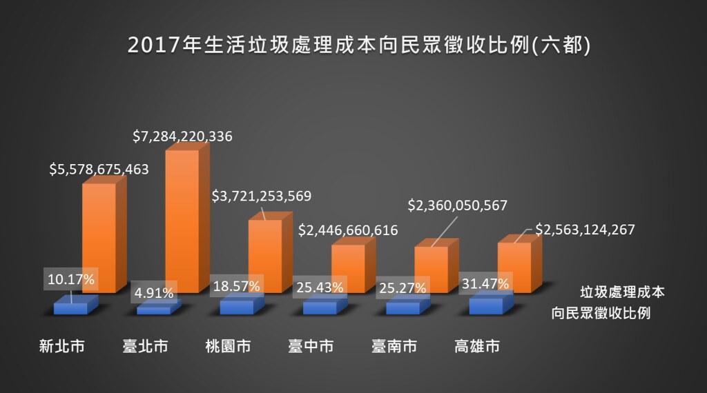 資料來源:生活廢棄物質管理資訊系統。圖片來源:看守台灣協會(環保署未公開,我們透過立法委員取得)