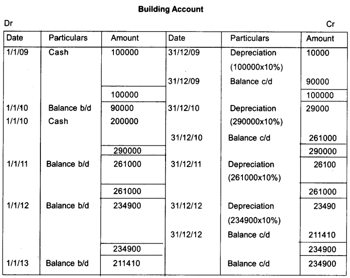 Plus One Accountancy Model Question Papers Paper 2.56