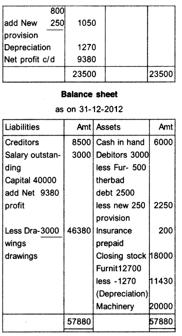 Plus One Accountancy Model Question Papers Paper 2.59