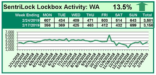 SentriLock Activity Daily Counts Charts WA 2-24-19 | by RMLS