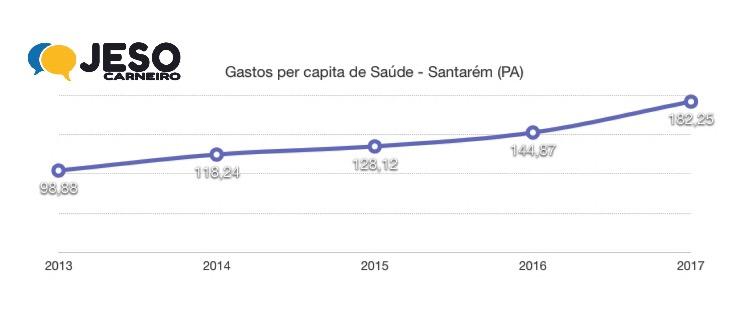 Gastos Saúde em Santarém - CFM