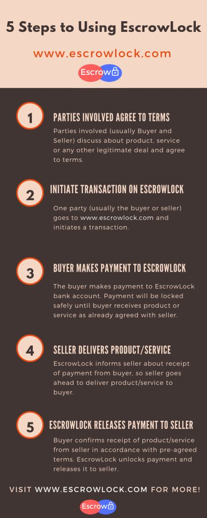 Online Escrow Payment Service For Safe Payment Between Buyer And Seller: How It Works