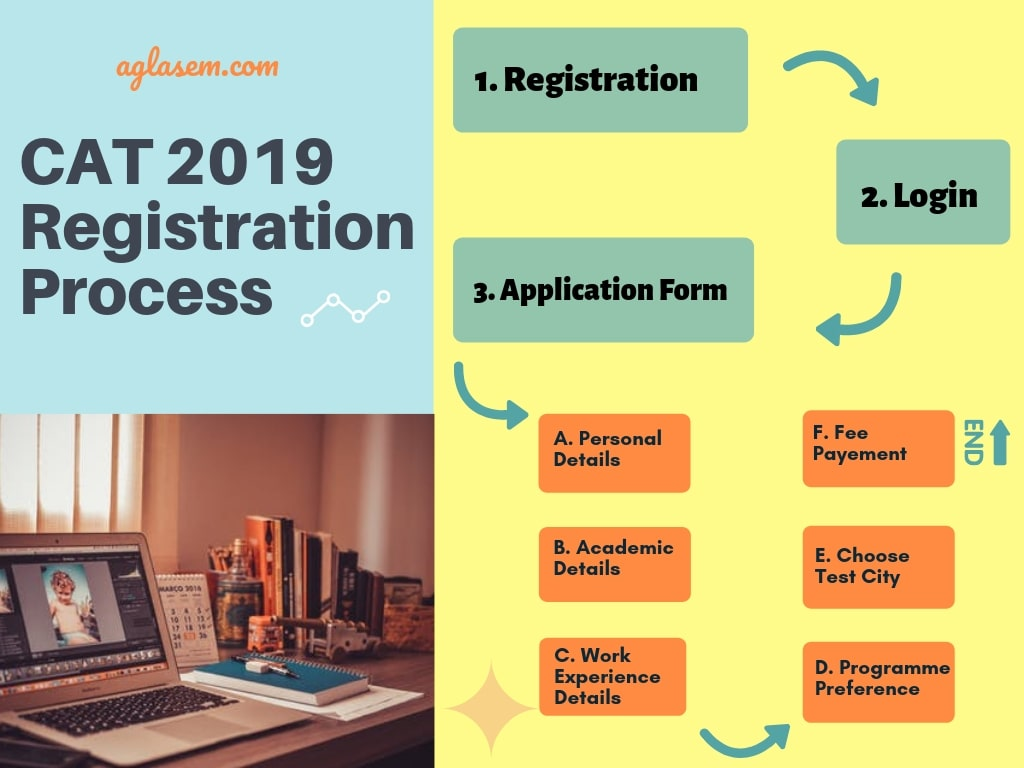 CAT 2019 Registration