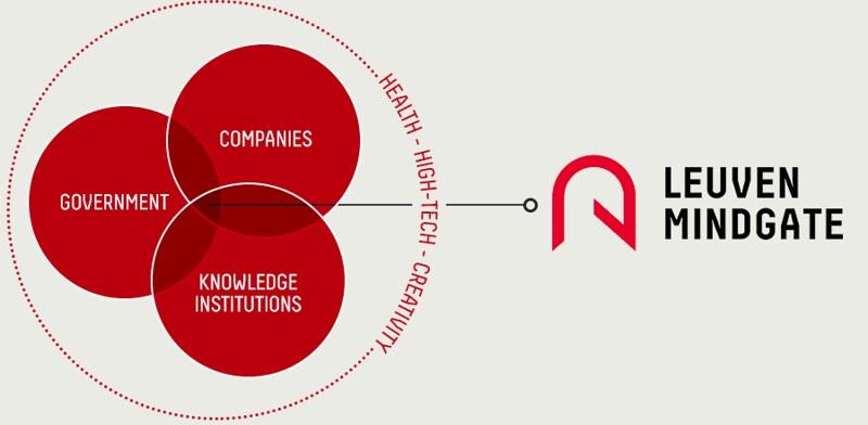 Uno de los gráficos de Leuven MindGate