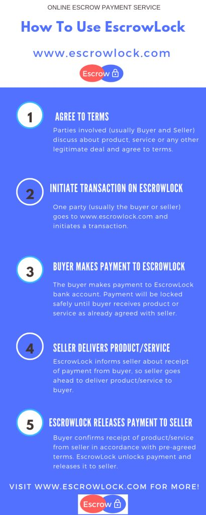 Escrow Payment System in Nigeria: Why You Should Insist On EscrowLock.com