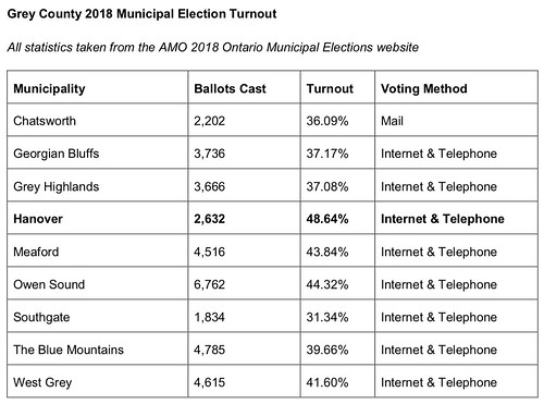 Grey County 2018 Municipal Election Turnout | by rakerman