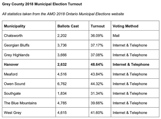 Grey County 2018 Municipal Election Turnout