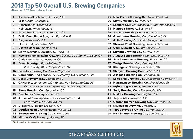 2018 Top 50 U.S Overall Brewing Companies