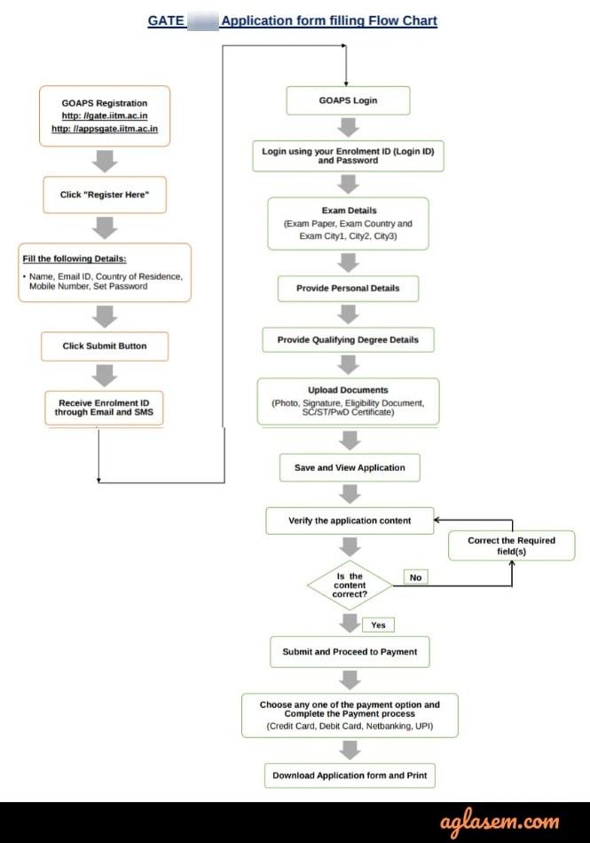 gate application flow chart
