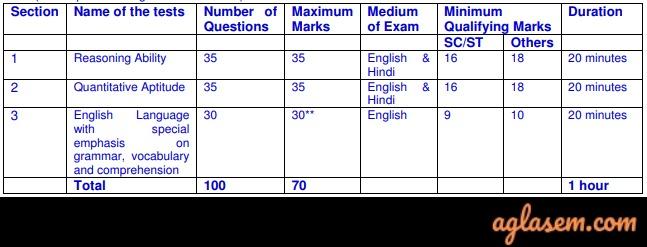 preliminary examination scheme for LIC AAO 2019