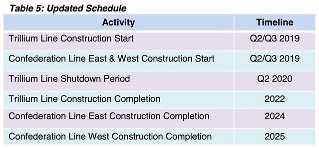 Ottawa Stage 2 LRT Table 5 Updated Schedule