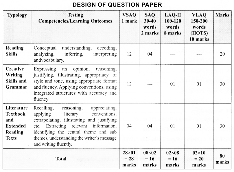 CBSE Sample Papers for Class 10 English Language and Literature