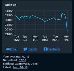 week grafiek tijd ontwaken