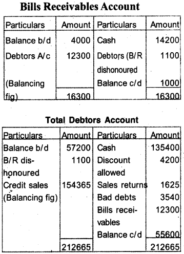Plus One Accountancy Model Question Papers Paper 4.46