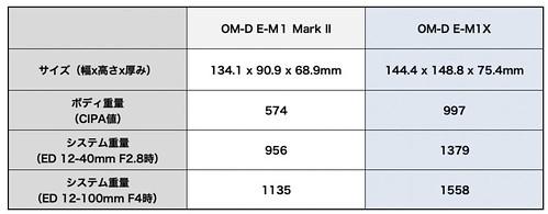 OM-D E-M1X & EM1Mk2_3