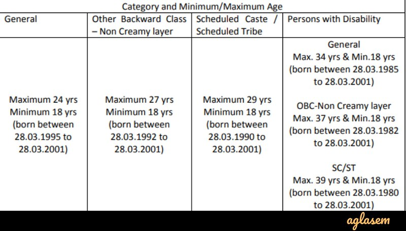 ONGC Apprentices Recruitment 2019 - Age Limit Criteria