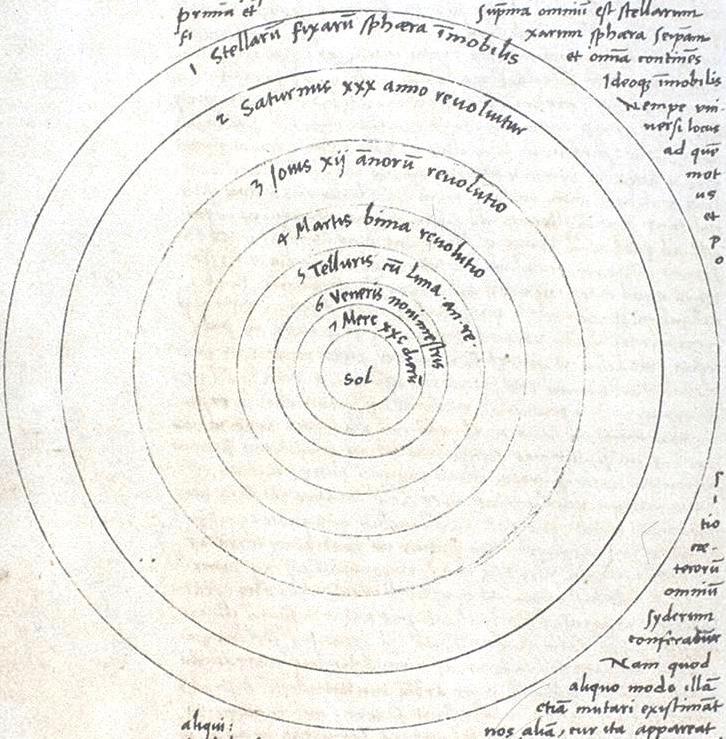 Copernicus's schematic diagram of his heliocentric theory of the Solar System from De revolutionibus orbium coelestium