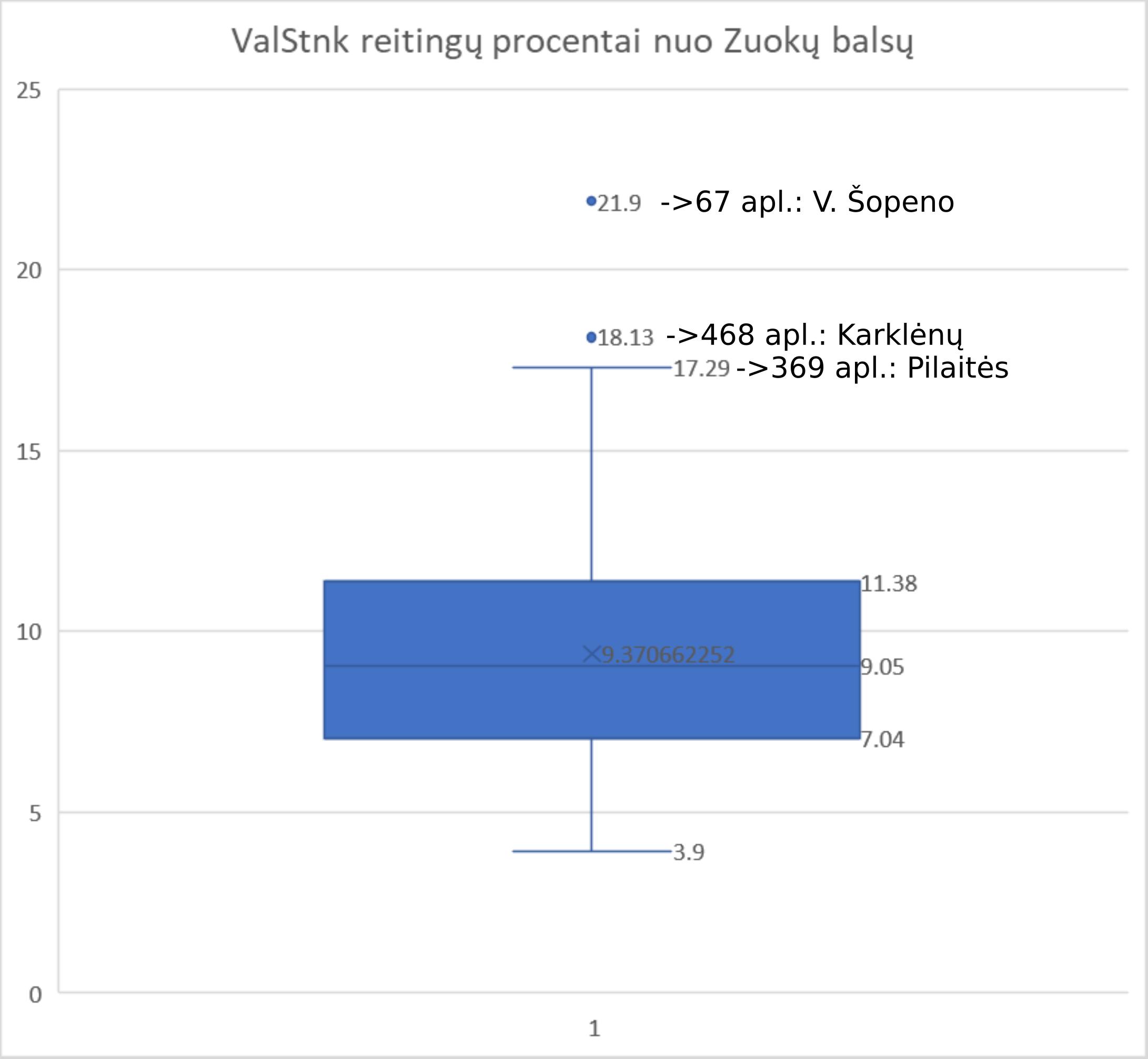 Šis grafikas rodo du viršutinius kaip outlayer'ius. Pilaitės apylinkė, kurioje Valerij Stankevič gavo daugiausiai balsų - ne outlayer'is.