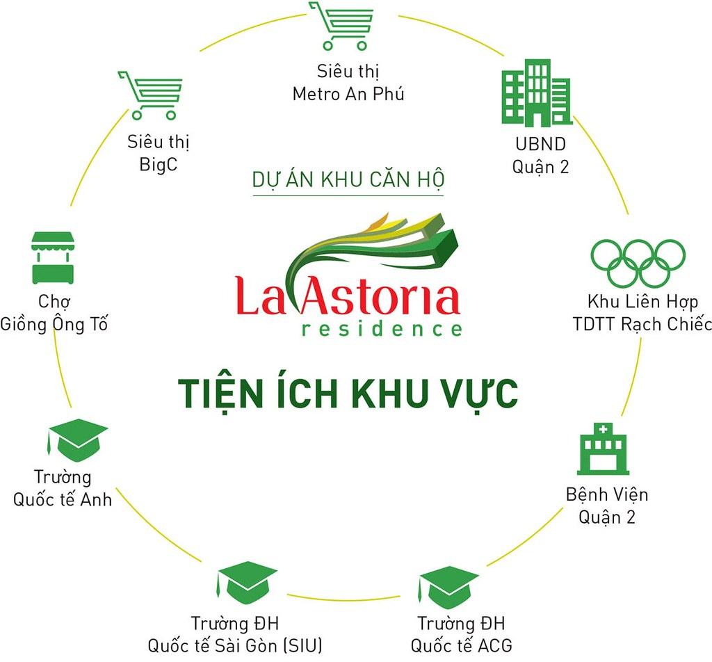 Mạng lưới kết nối vùng của dự án