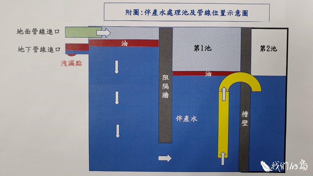中油研判是伴產水處理池停用管線的閥出狀況,引發此次漏油事件。