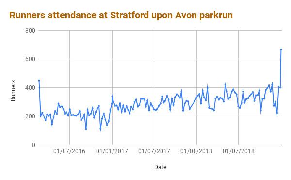 Runners attendance at Stratford upon Avon parkrun
