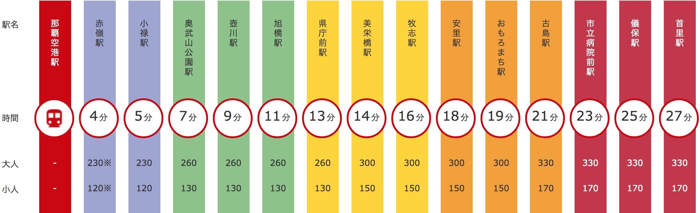 沖繩單軌列車車站金額時間