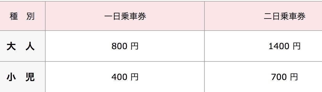 沖繩單軌列車一日二日金額