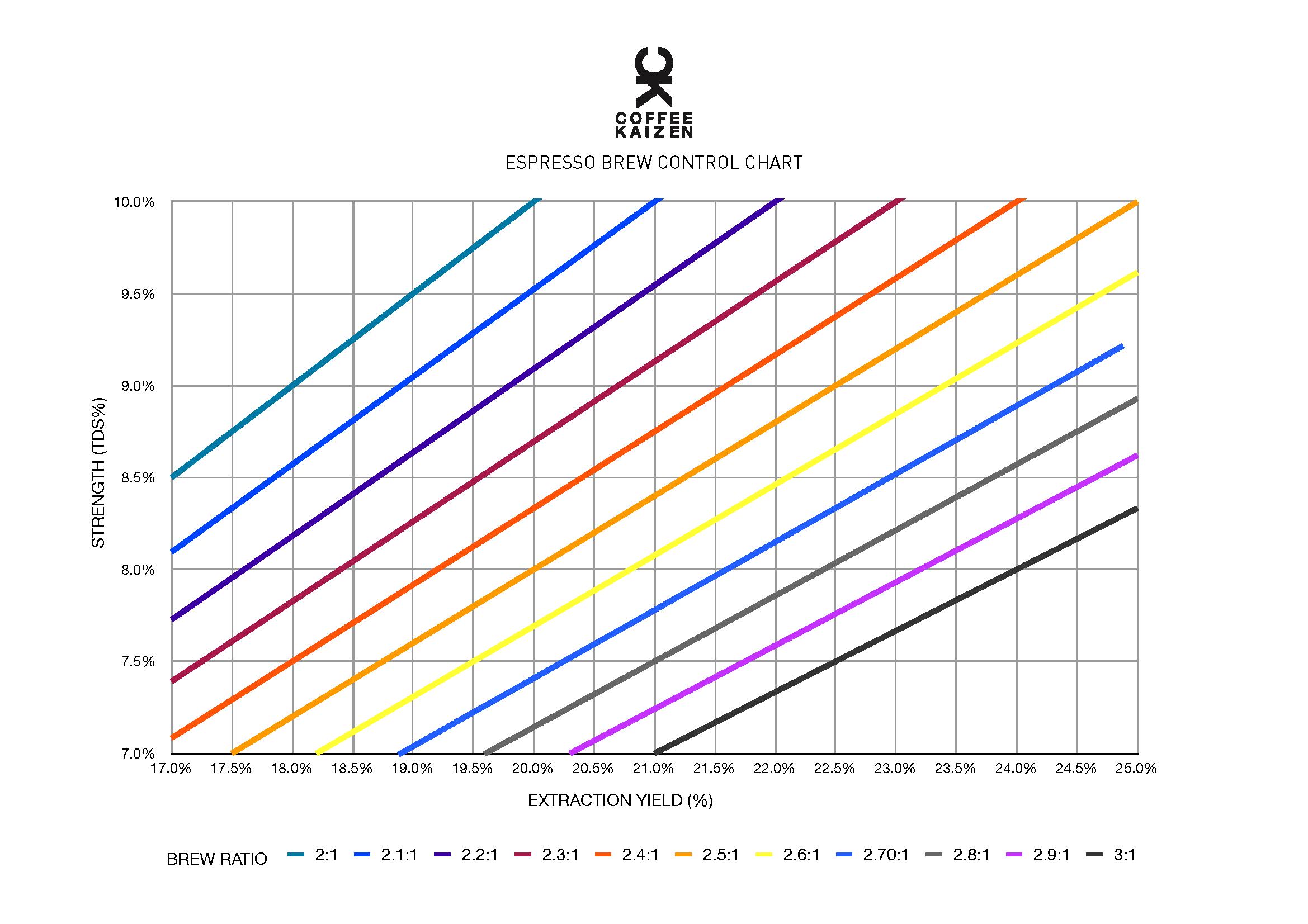 Biểu đồ tỷ lệ pha Espresso Nguồn Sam Sgambellone of Coffee Kaizen