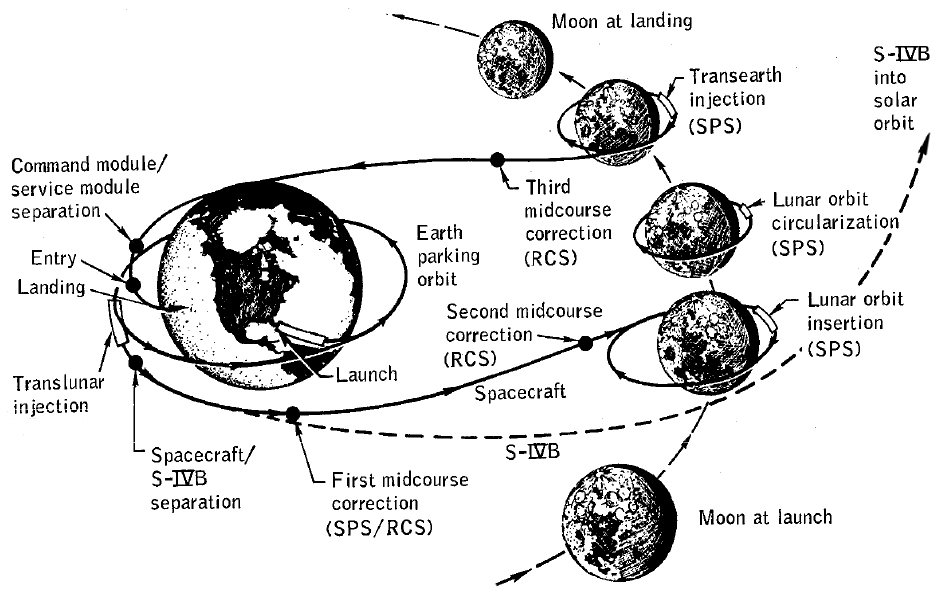 Apollo 8 mission profile