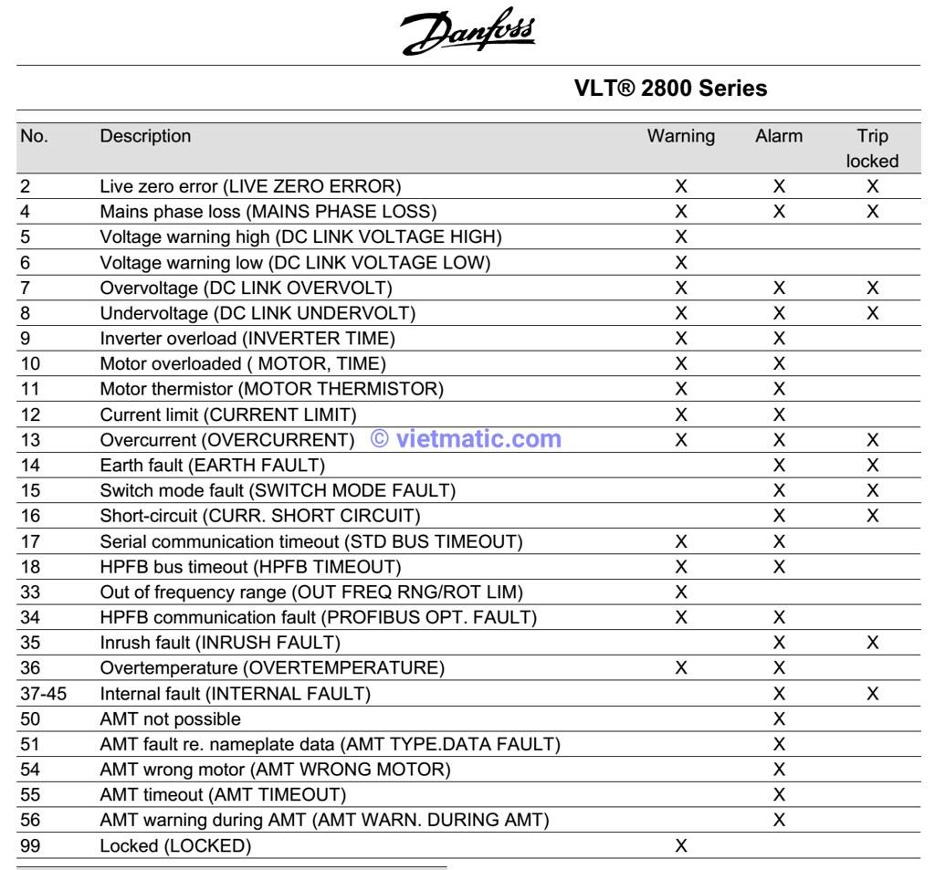 Bãng mã lỗi biến tần VLT 2800, trích dẫn từ Tài liệu hướng dẫn của Danfoss