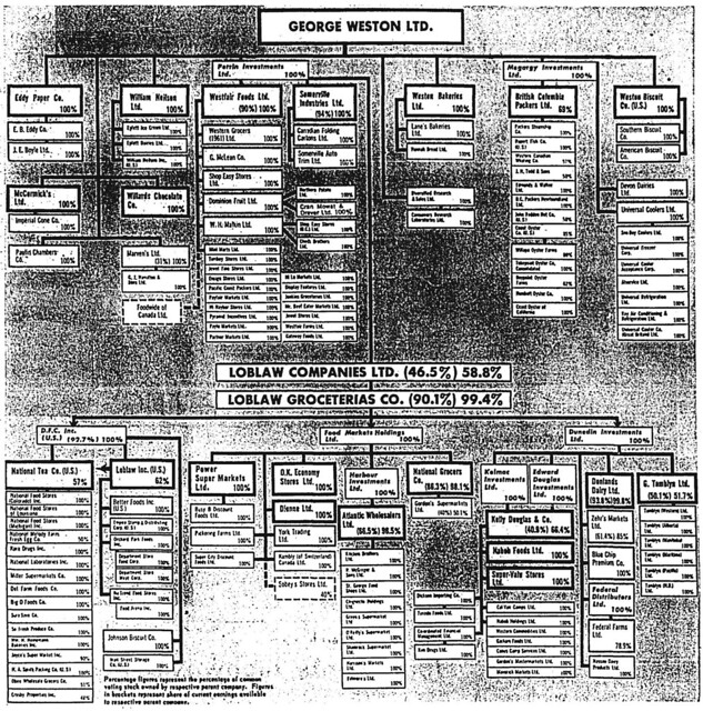 gm 1966-12-09 history of weston involvement in loblaws flow chart