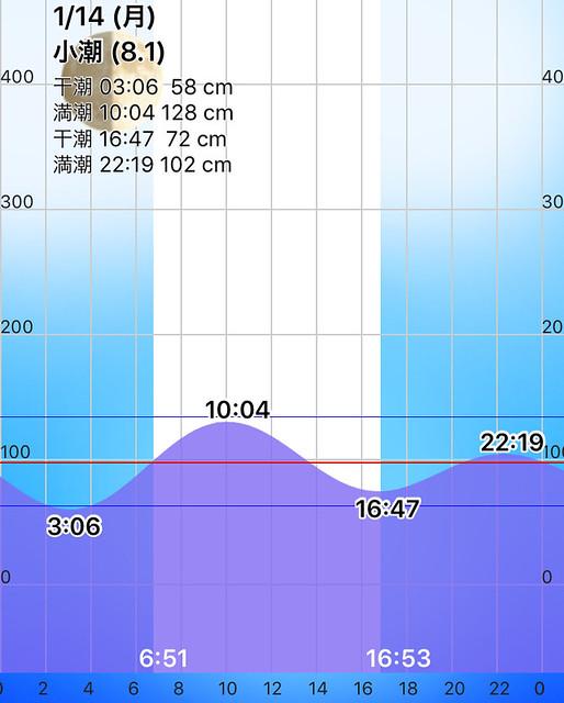 最終日タイドグラフ。
