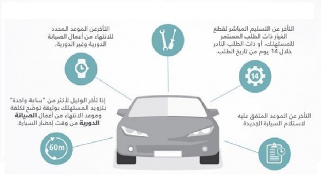 2888 5 Conditions under which you can demand a loaner car from your dealer in Saudi Arabia
