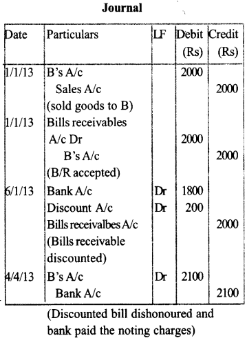 Plus One Accountancy Model Question Papers Paper 3.57