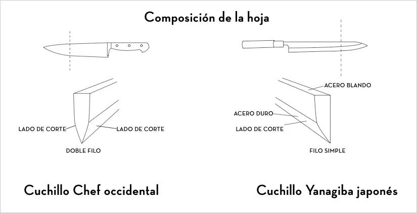 Comparativa entre un cuchillo occidental y uno japonés