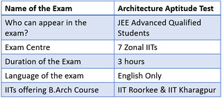 JEE Advanced AAT