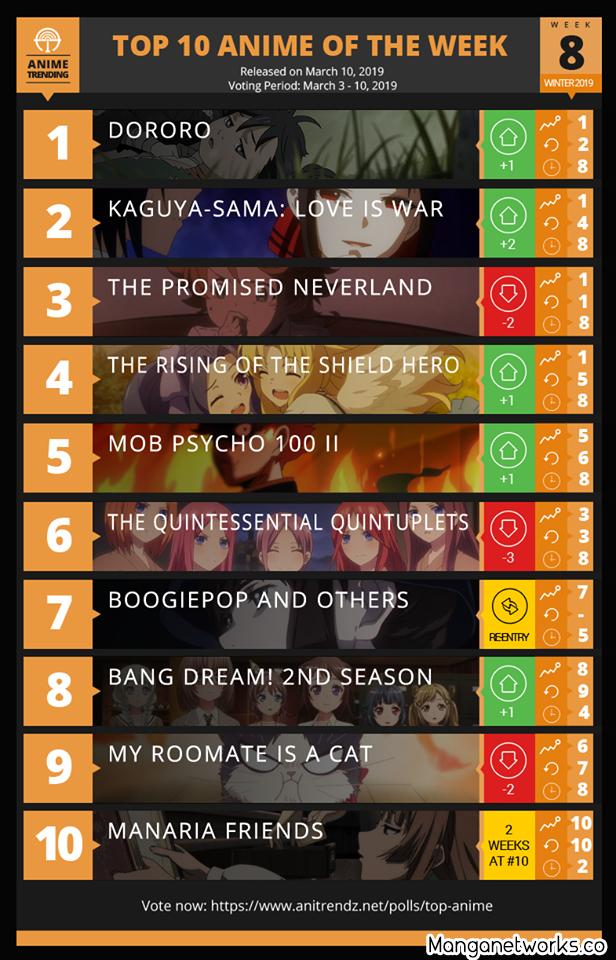 32405505497 05b5189ce7 o Bảng xếp hạng Anime mùa đông 2019 tuần 8: Dororo vươn vòi bạch tuộc