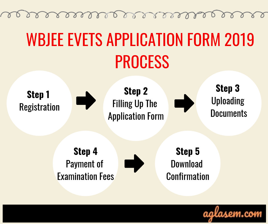 WBJEE EVETS 2019 Application Form