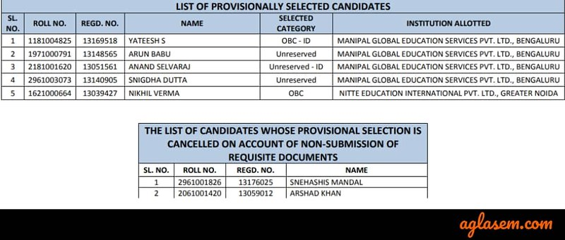 List of candidates provisionally selected for the Canara Bank PO