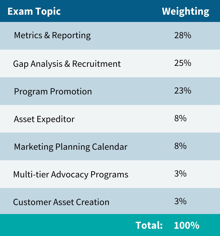 ICCAP-CCAP-I-Certification-Exam-Topics