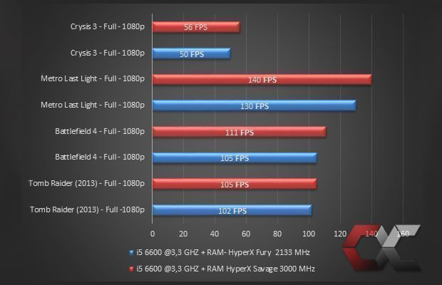 Gaming-HyperX-RAM-Overcluster1