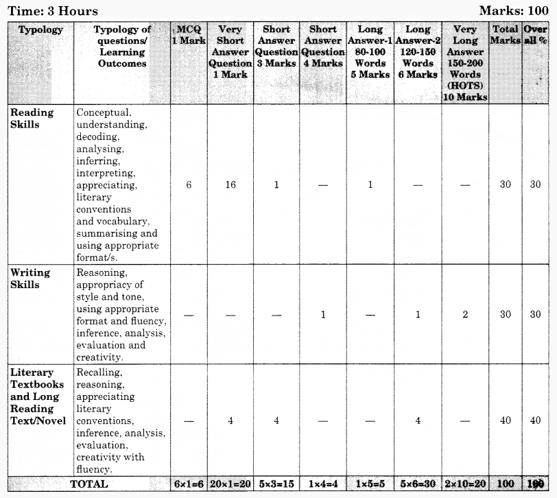 CBSE Sample Papers for Class 12 English Core