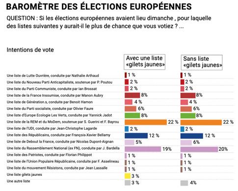 19b24 Le Figaro Sondeo Europeas