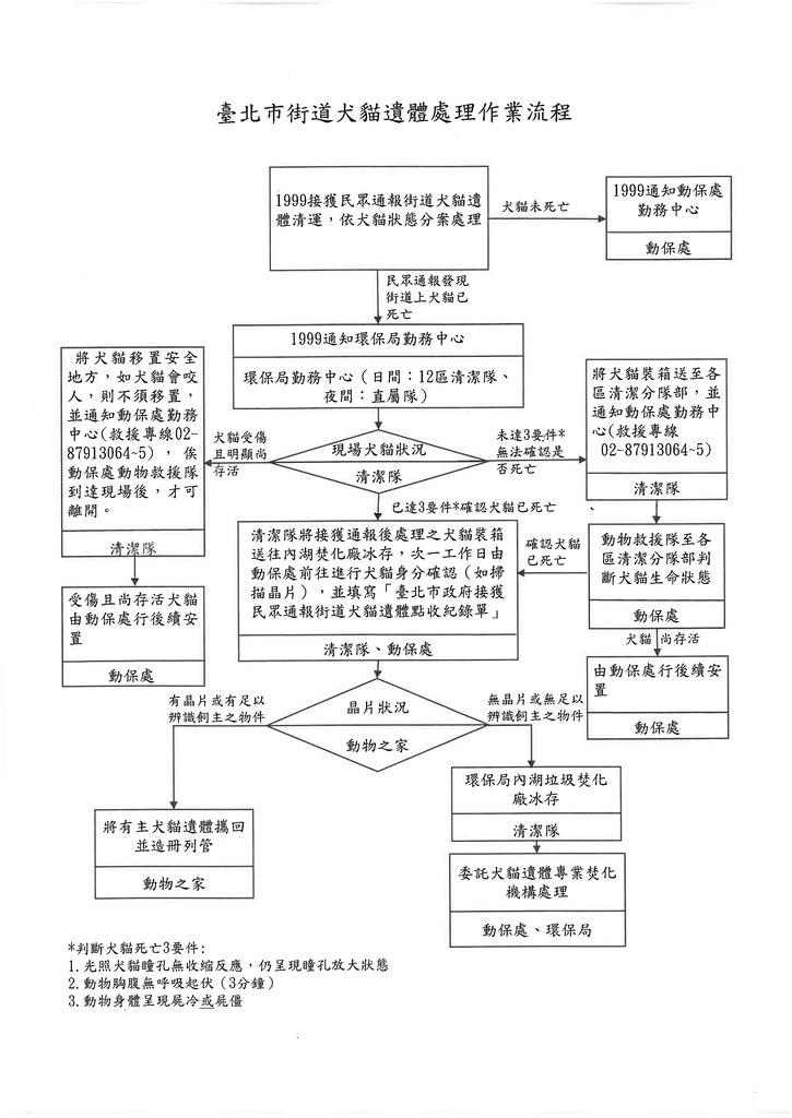 臺北市街道犬貓遺體處理作業流程