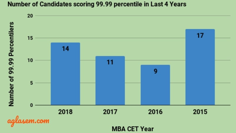 MBA CET Result Analysis Statictics